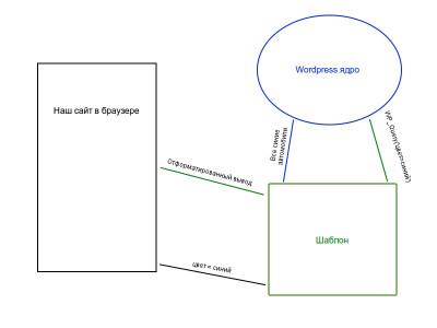 Как создавать сайты на WordPress